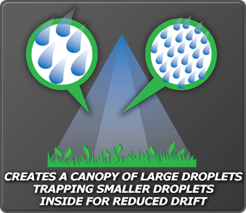 Creates a canopy of large droplets trapping smaller droplets inside for reduced drift